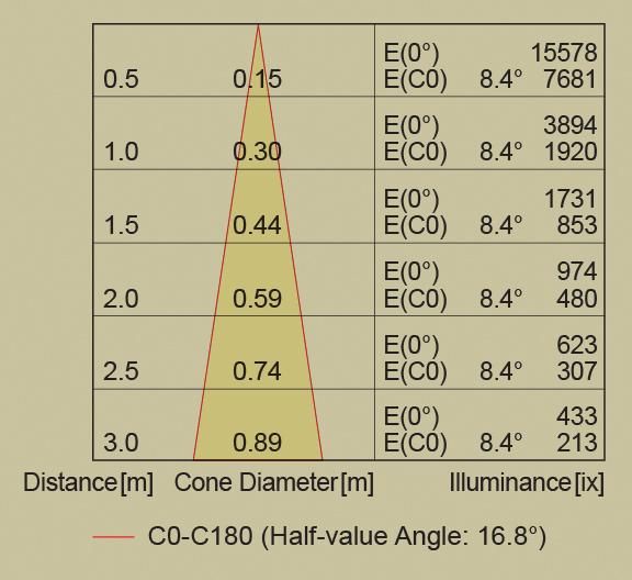 ledspot-g53-sub3
